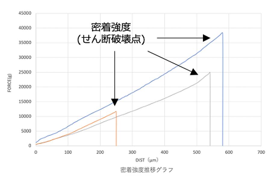 評価結果の比較例