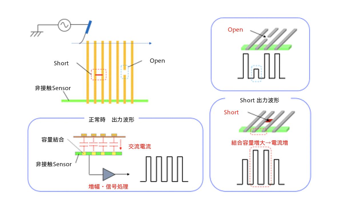 検査原理のイメージ