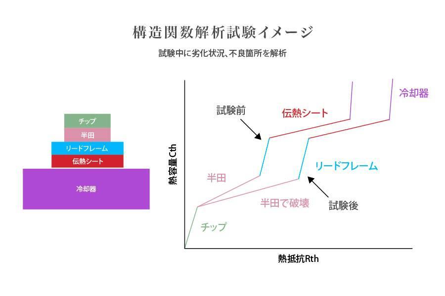 構造関数解析試験イメージ