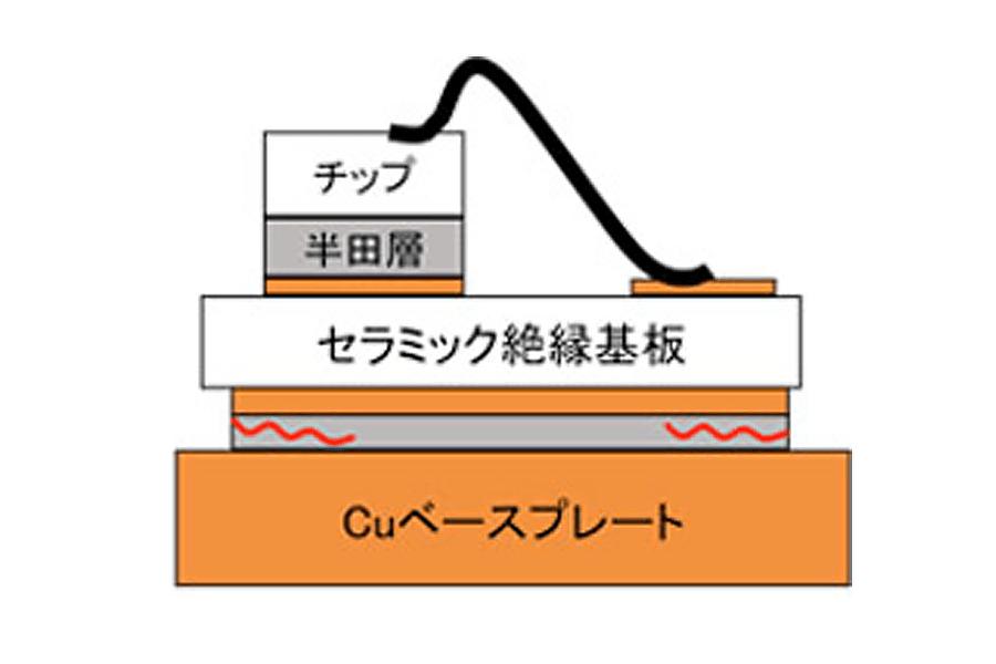 ロングパワーサイクル試験イメージ