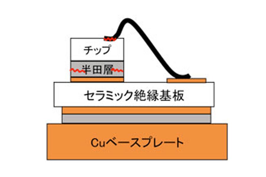 ショートパワーサイクル試験イメージ
