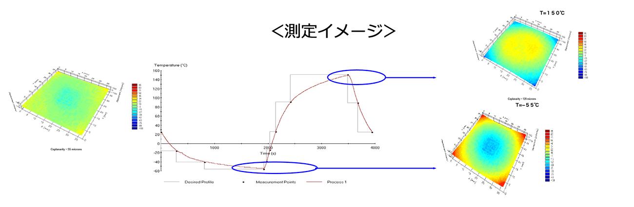 温度サイクル試験プロファイル